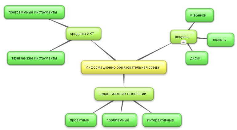 Карта-схема информационно-